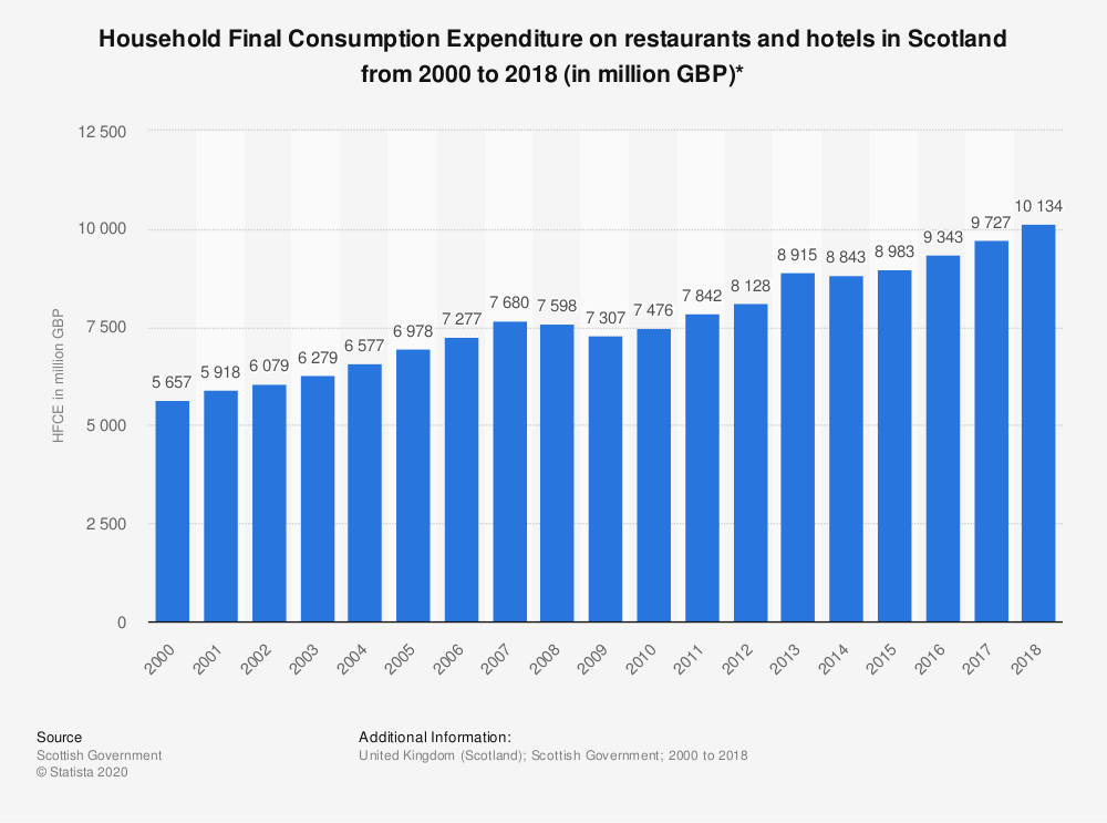 Statistic: Household Final Consumption Expenditure on restaurants and hotels in Scotland from 2000 to 2017 (in million GBP)* | Statista