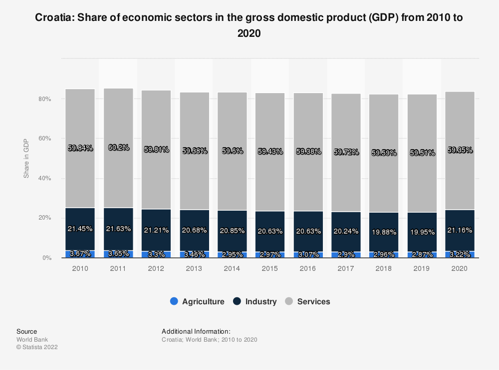Statistic: Croatia: Share of economic sectors in the gross domestic product (GDP) from 2008 to 2018 | Statista