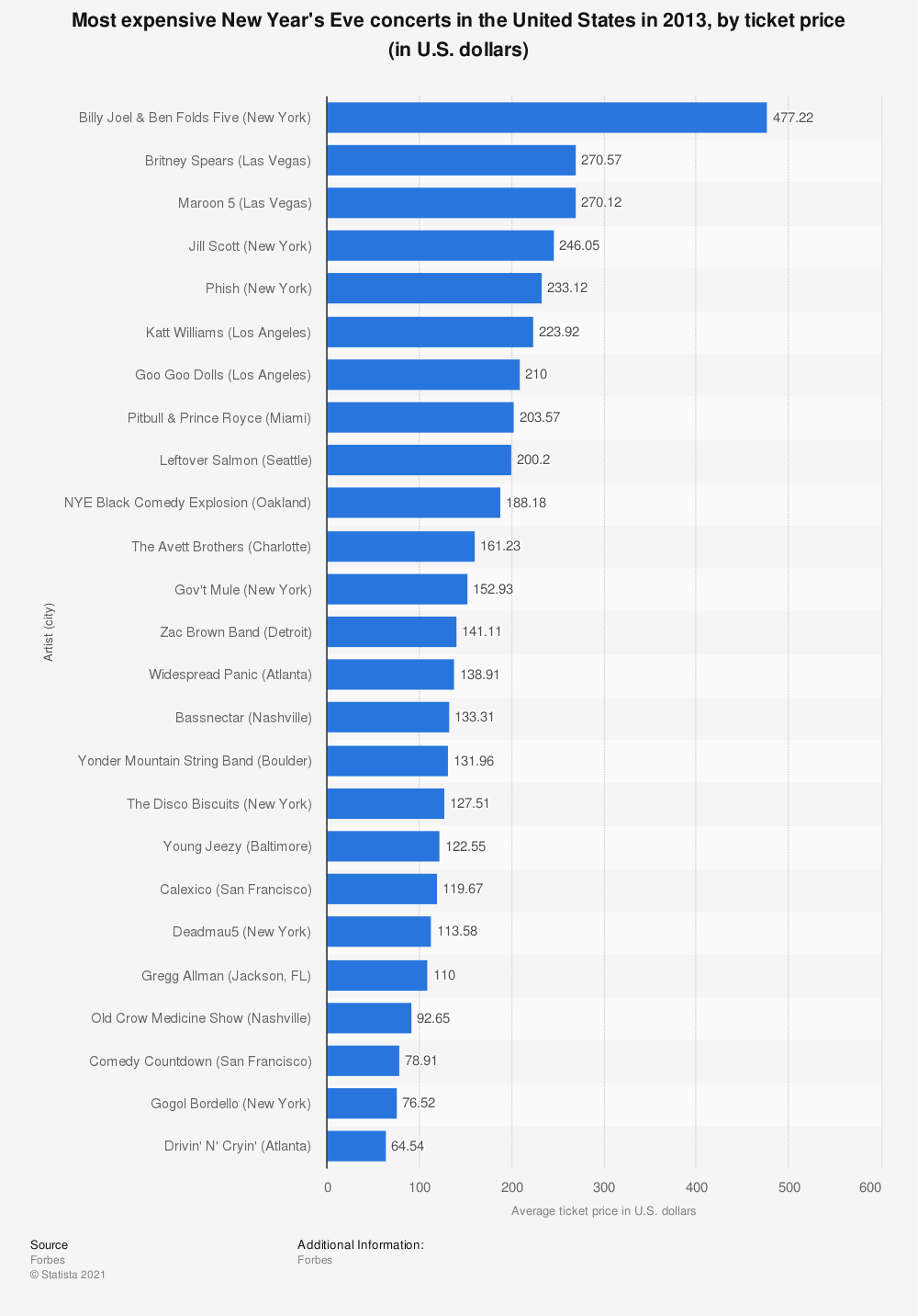 Statistic: Most expensive New Year's Eve concerts in the United States in 2013, by ticket price (in U.S. dollars) | Statista