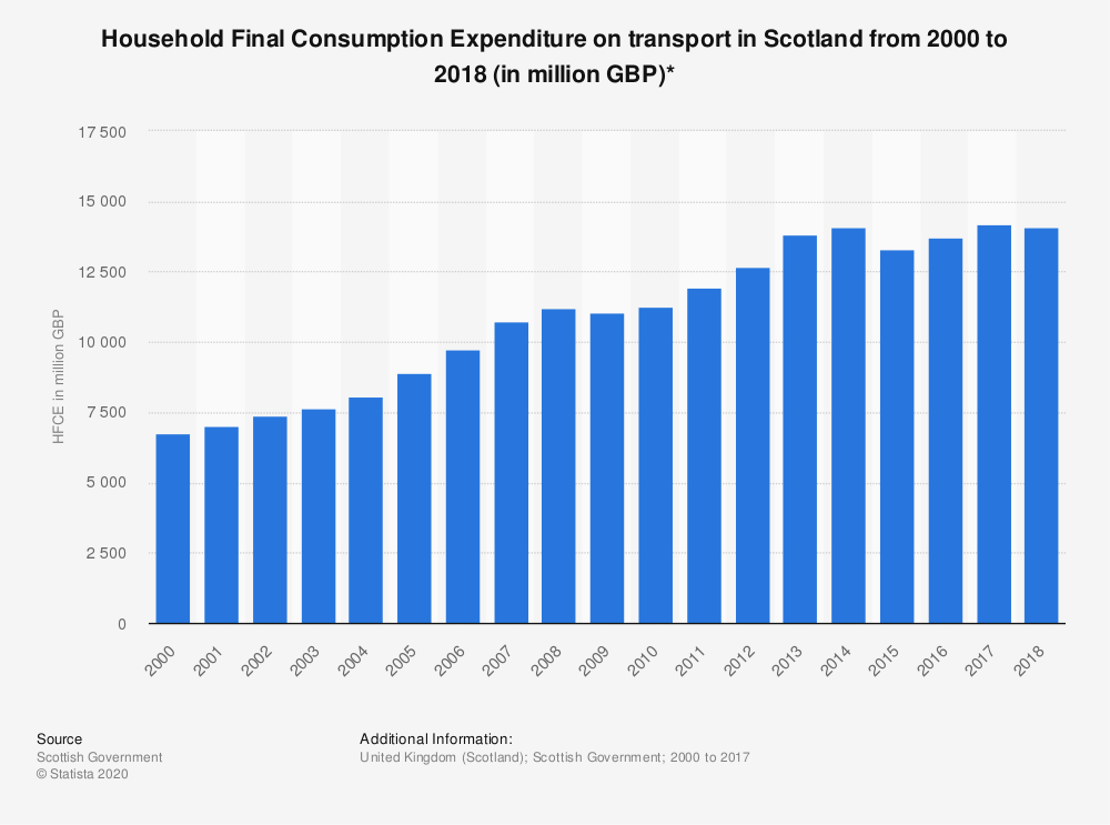 Statistic: Household Final Consumption Expenditure on transport in Scotland from 2000 to 2018 (in million GBP)* | Statista