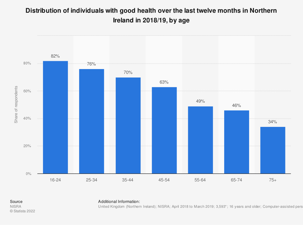 Statistic: Distribution of individuals with good health over the last twelve months in Northern Ireland in 2017/18, by gender and age | Statista