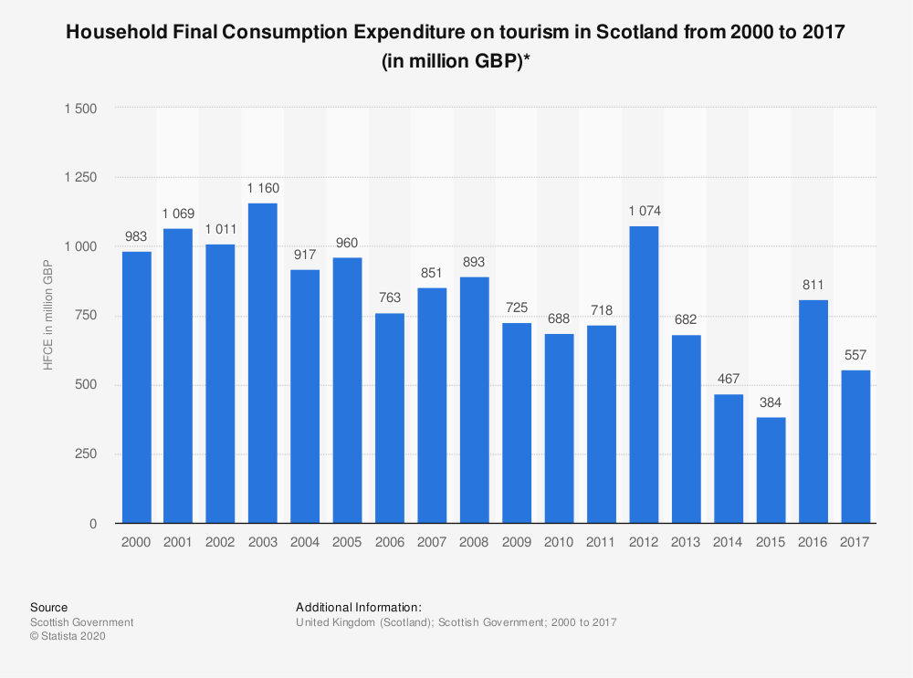 Statistic: Household Final Consumption Expenditure on tourism in Scotland from 2000 to 2017 (in million GBP)* | Statista