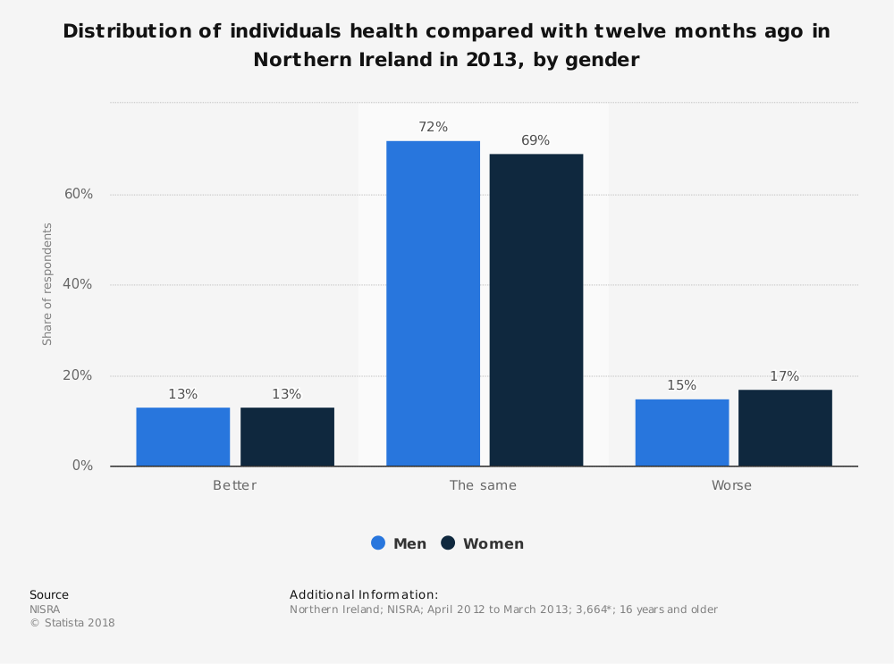 Statistic: Distribution of individuals health compared with twelve months ago in Northern Ireland in 2013, by gender | Statista