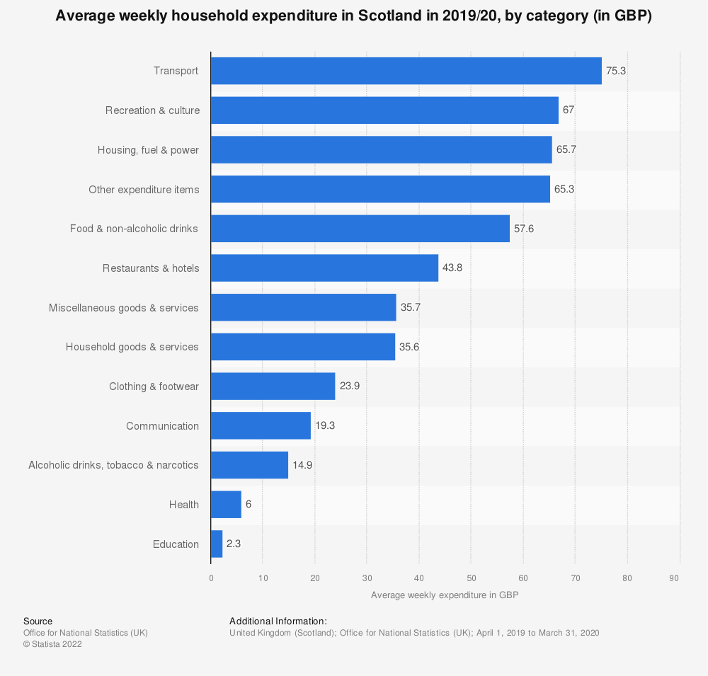 Statistic: Total Household Final Consumption Expenditure at current market prices of Scotland in 2018 (in million GBP), by purpose* | Statista