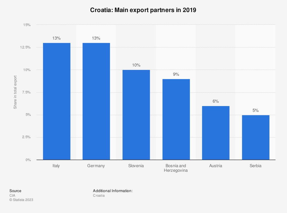 Statistic: Croatia: Main export partners in 2017 | Statista