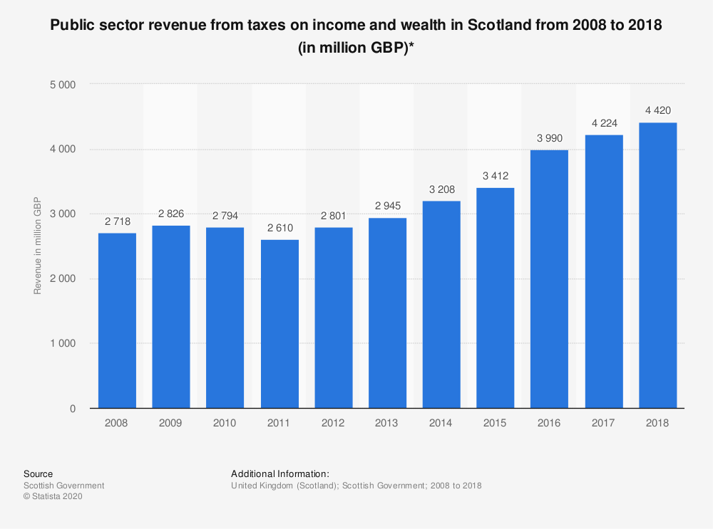 Statistic: Public sector revenue from taxes on income and wealth in Scotland from 2008 to 2018 (in million GBP)* | Statista