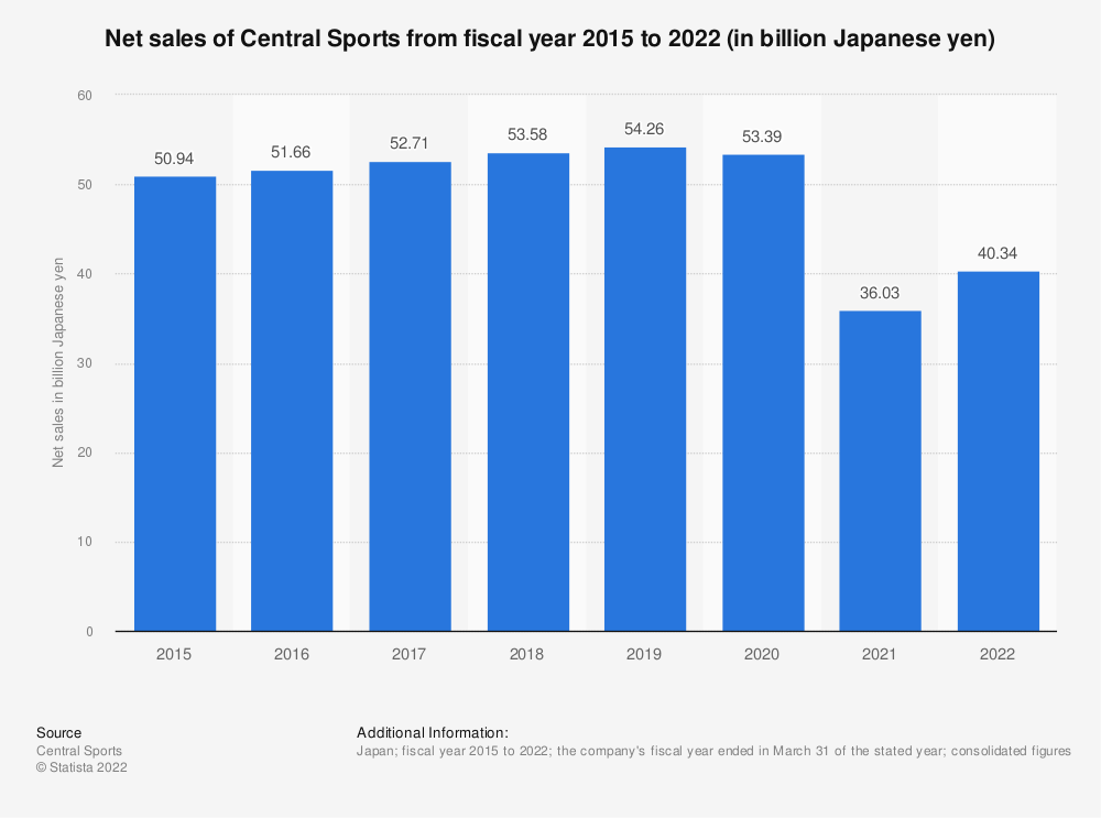 Statistic: Net sales of Central Sports from fiscal year 2015 to 2020 (in billion Japanese yen) | Statista