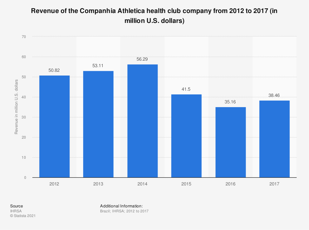 Statistic: Revenue of the Companhia Athletica health club company from 2012 to 2017 (in million U.S. dollars) | Statista