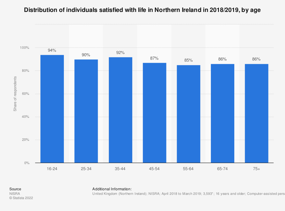 Statistic: Distribution of individuals satisfied with life in Northern Ireland in 2018/2019, by age | Statista