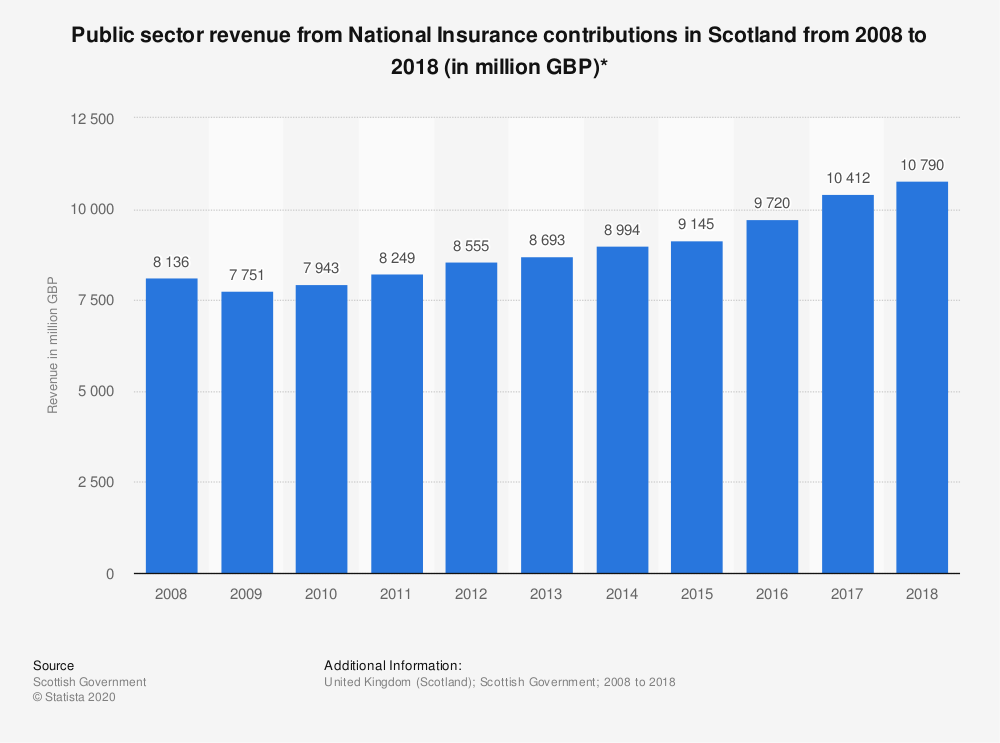 Statistic: Public sector revenue from National Insurance contributions in Scotland from 2008 to 2018 (in million GBP)* | Statista