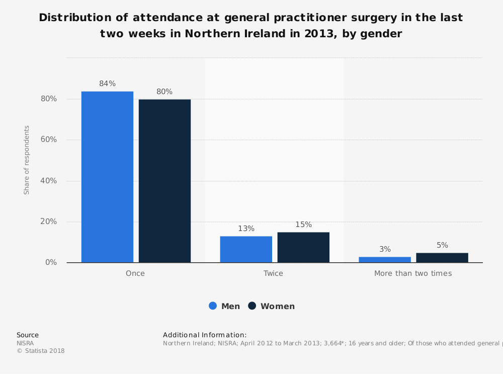 Statistic: Distribution of attendance at general practitioner surgery in the last two weeks in Northern Ireland in 2013, by gender | Statista