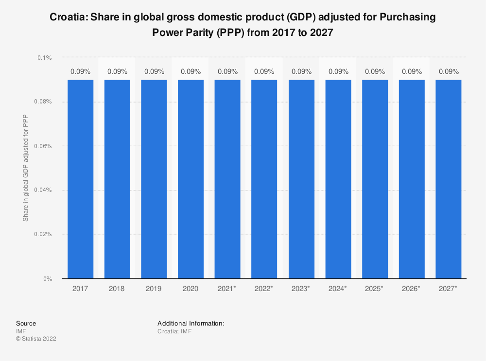 Statistic: Croatia: Share in global gross domestic product (GDP) adjusted for Purchasing Power Parity (PPP) from 2014 to 2024 | Statista