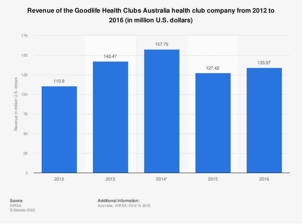 Statistic: Revenue of the Goodlife Health Clubs Australia health club company from 2012 to 2016 (in million U.S. dollars) | Statista