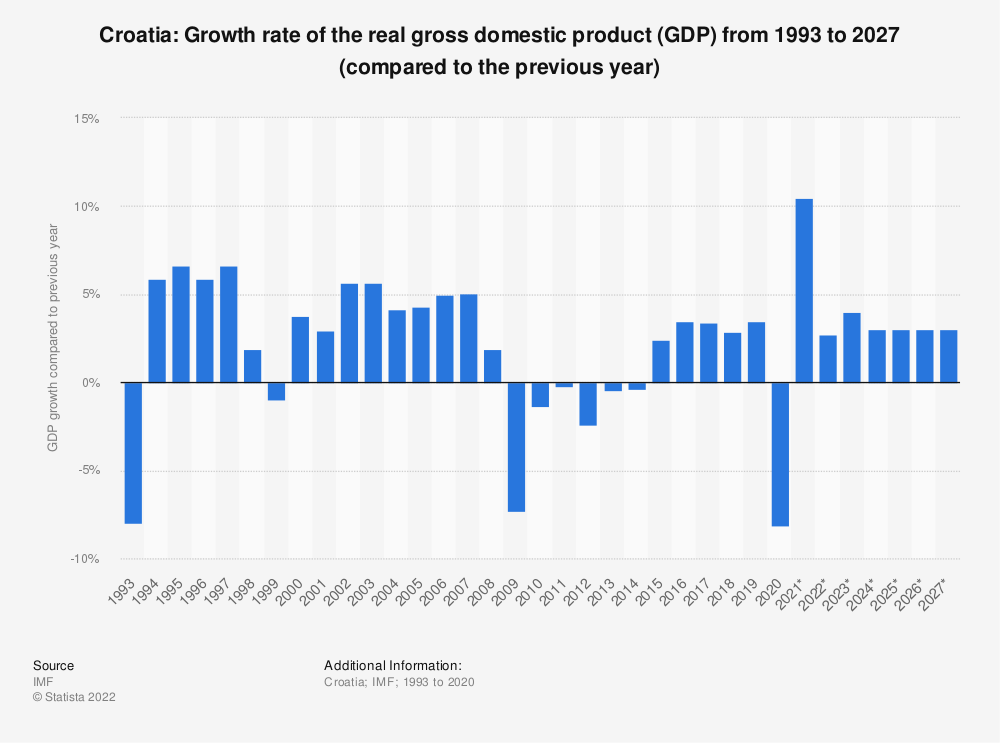 Statistic: Croatia: Growth rate of the real gross domestic product (GDP) from 2014 to 2024 (compared to the previous year) | Statista