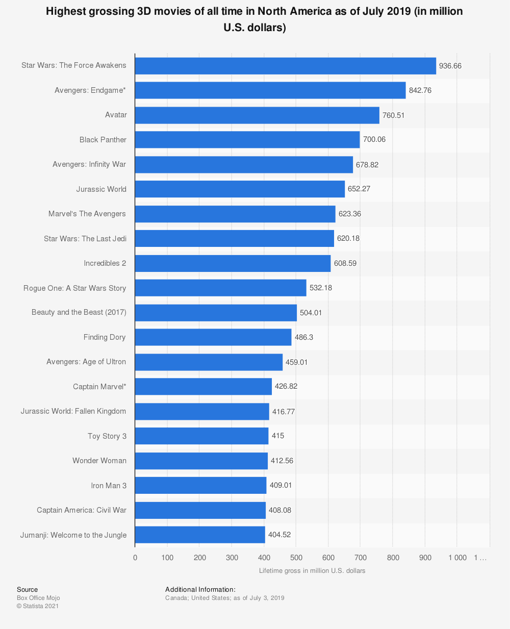 Statistic: Highest grossing 3D movies of all time in North America as of July 2019 (in million U.S. dollars) | Statista