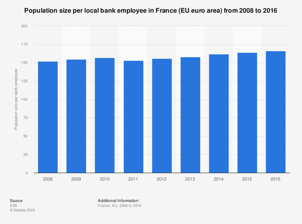 Statistic: Population size per local bank employee in France (EU euro area) from 2008 to 2016 | Statista