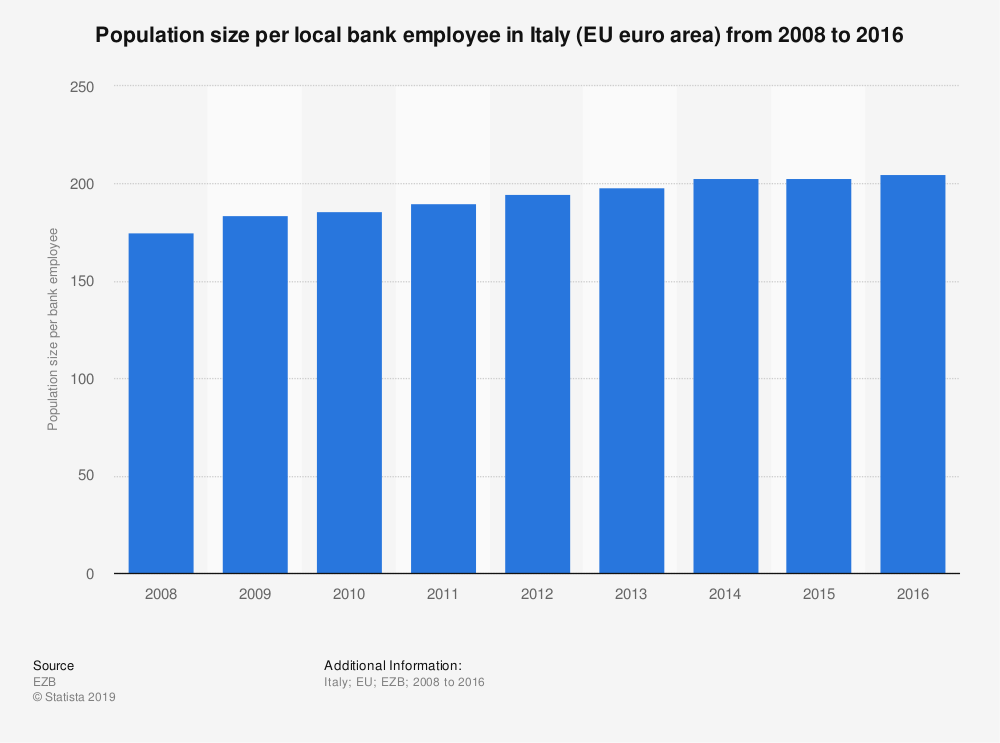 Statistic: Population size per local bank employee in Italy (EU euro area) from 2008 to 2016 | Statista