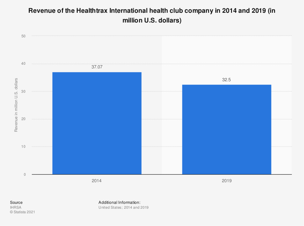 Statistic: Revenue of the Healthtrax International health club company from 2012 to 2014 (in million U.S. dollars) | Statista