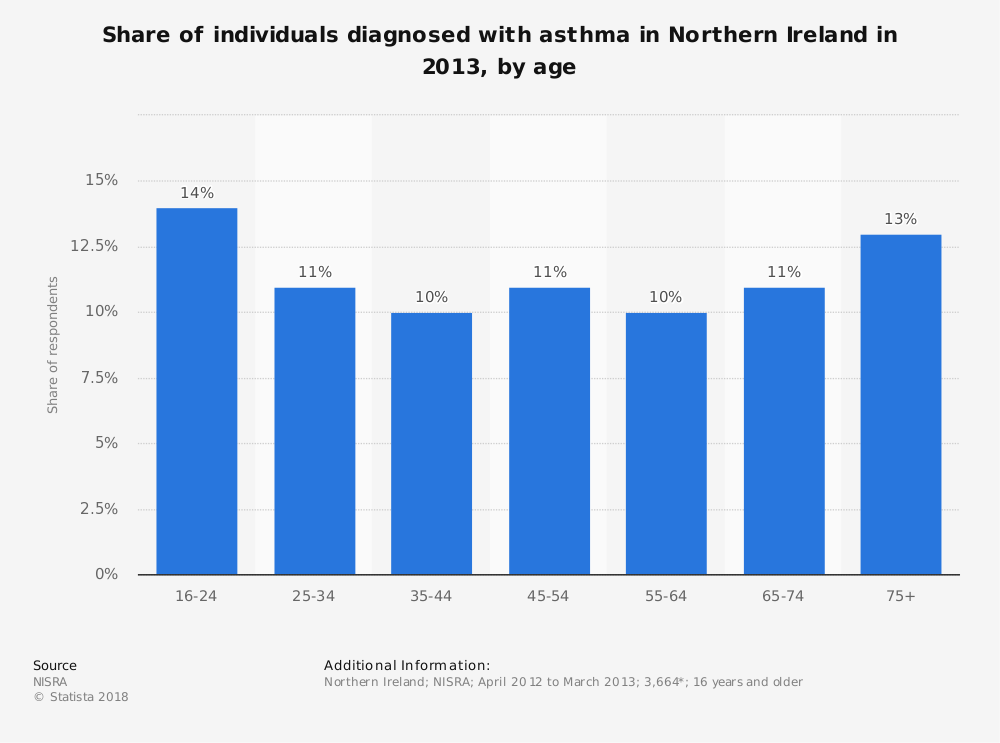 Statistic: Share of individuals diagnosed with asthma in Northern Ireland in 2013, by age | Statista