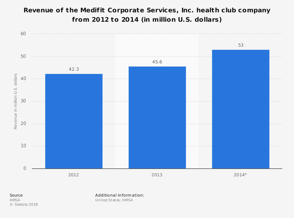 Statistic: Revenue of the Medifit Corporate Services, Inc. health club company from 2012 to 2014 (in million U.S. dollars) | Statista