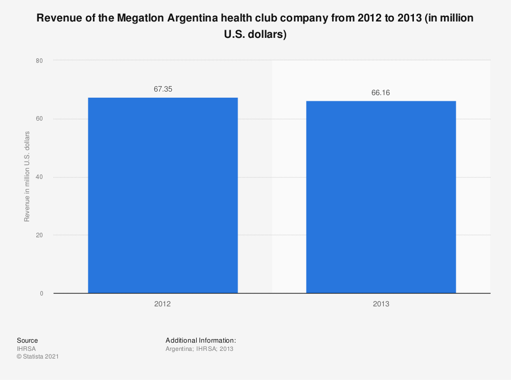 Statistic: Revenue of the Megatlon Argentina health club company from 2012 to 2013 (in million U.S. dollars) | Statista