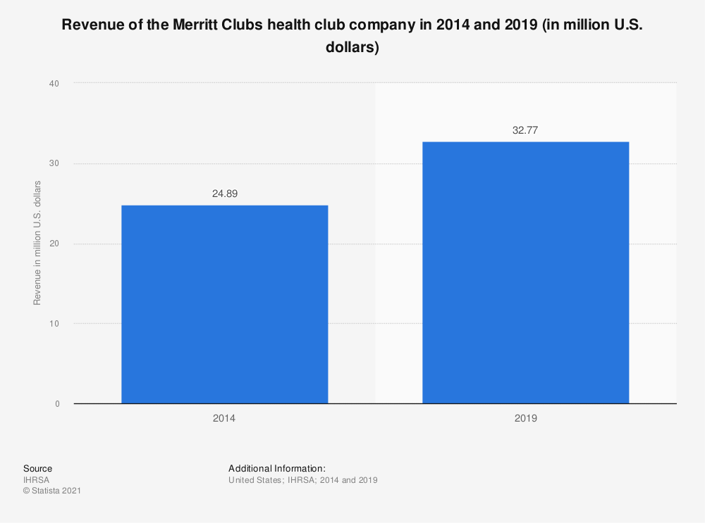 Statistic: Revenue of the Merritt Athletic Clubs health club company from 2012 to 2014 (in million U.S. dollars) | Statista