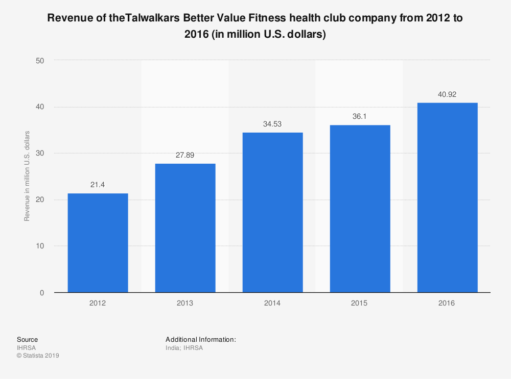 Statistic: Revenue of theTalwalkars Better Value Fitness health club company from 2012 to 2016 (in million U.S. dollars) | Statista