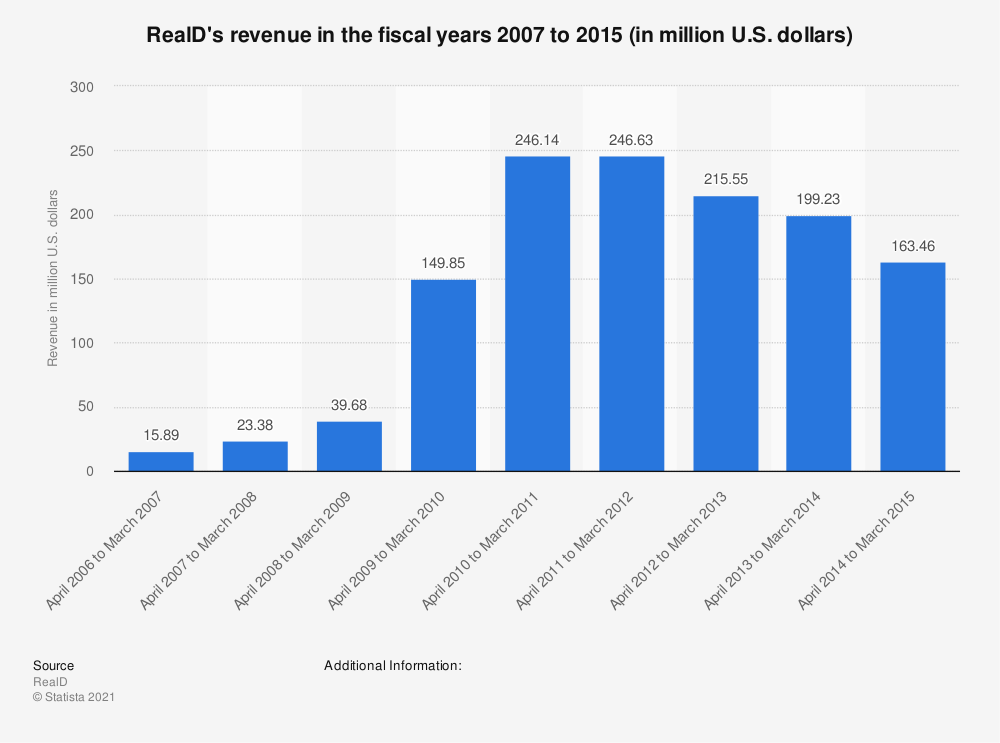 Statistic: RealD's revenue in the fiscal years 2007 to 2015 (in million U.S. dollars) | Statista