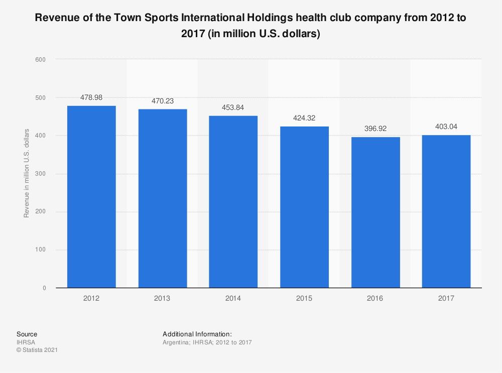 Statistic: Revenue of the Town Sports International Holdings health club company from 2012 to 2017 (in million U.S. dollars) | Statista