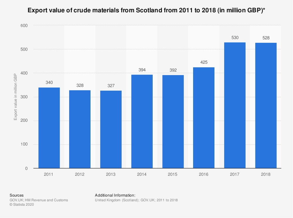Statistic: Export value of crude materials from Scotland from 2011 to 2018 (in million GBP)*   Statista