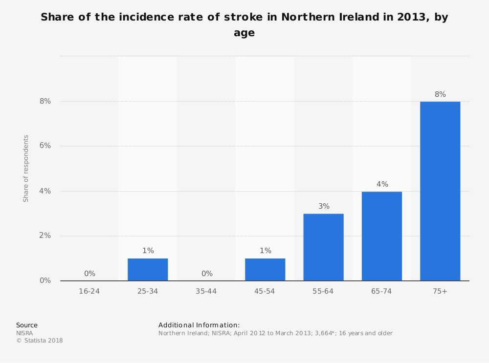 Statistic: Share of the incidence rate of stroke in Northern Ireland in 2013, by age | Statista