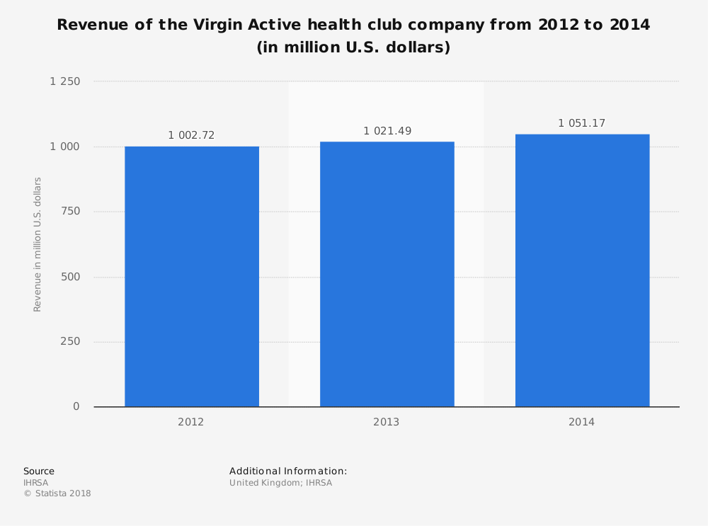 Statistic: Revenue of the Virgin Active health club company from 2012 to 2014 (in million U.S. dollars) | Statista