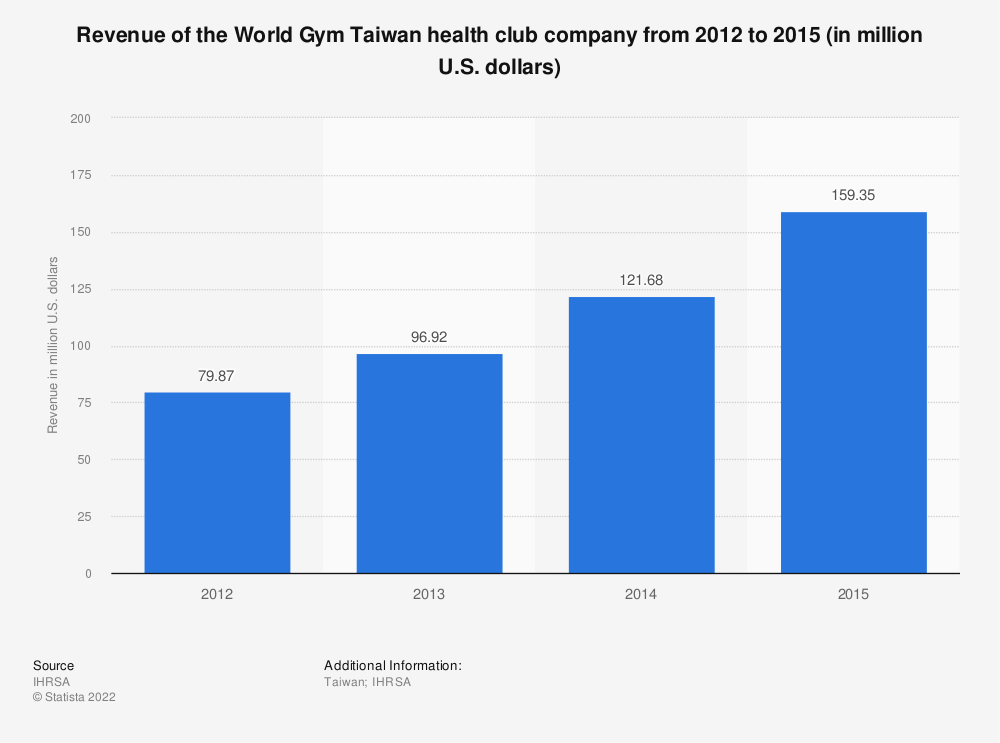 Statistic: Revenue of the World Gym Taiwan health club company from 2012 to 2015 (in million U.S. dollars) | Statista