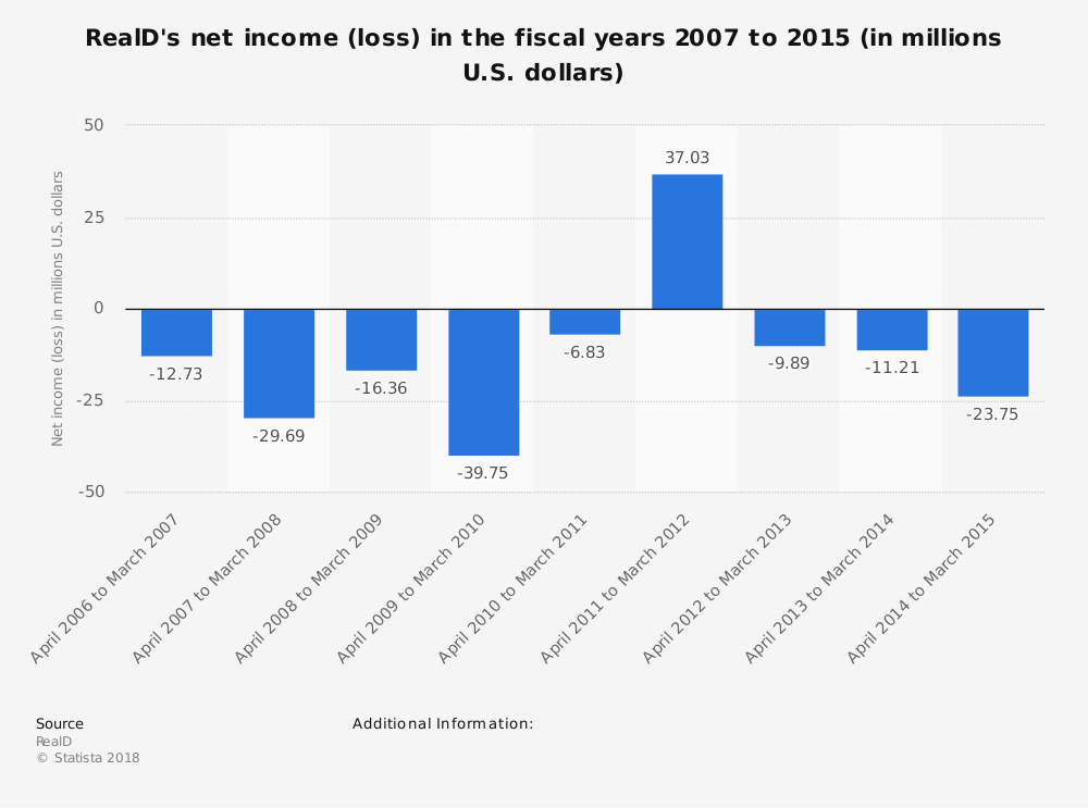 Statistic: RealD's net income (loss) in the fiscal years 2007 to 2015 (in millions U.S. dollars)   Statista
