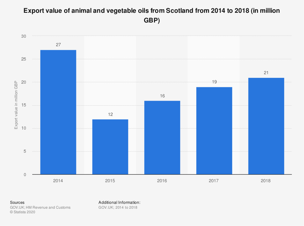 Statistic: Export value of animal and vegetable oils from Scotland from 2014 to 2017 (in million GBP) | Statista