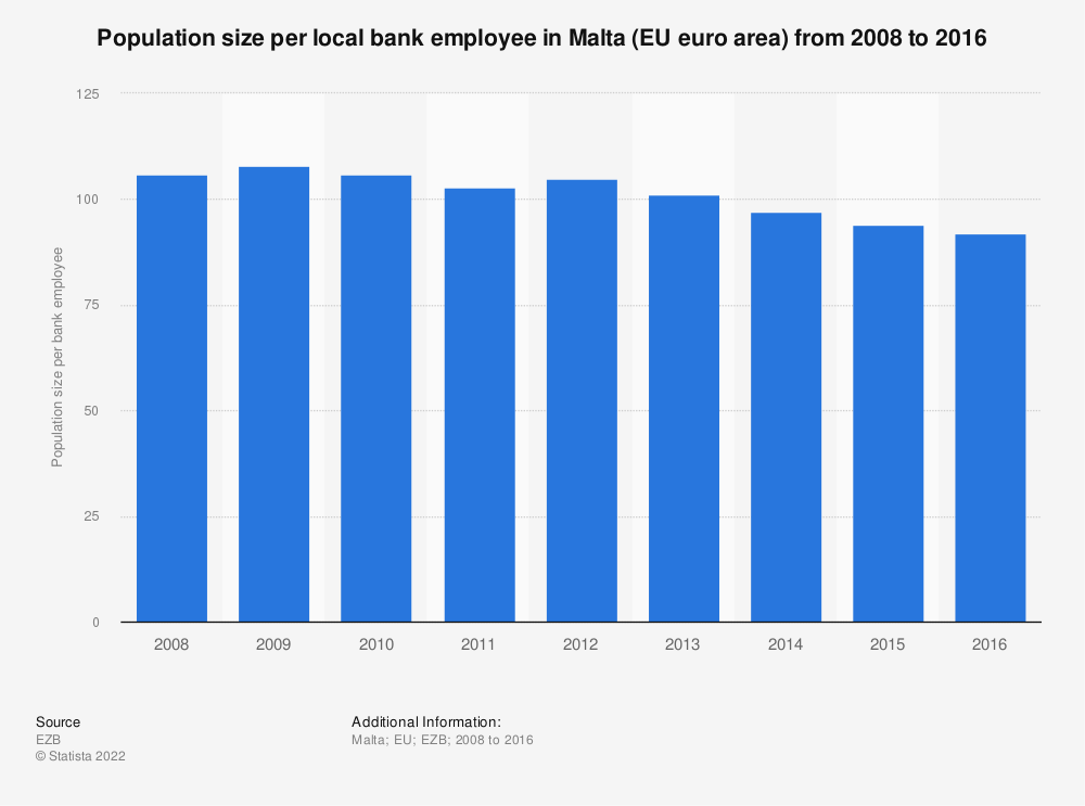 Statistic: Population size per local bank employee in Malta (EU euro area) from 2008 to 2016 | Statista