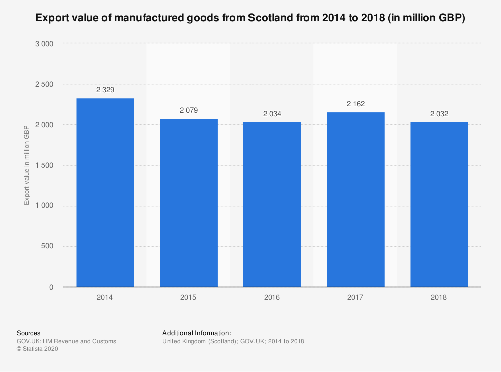 Statistic: Export value of manufactured goods from Scotland from 2014 to 2018  (in million GBP) | Statista