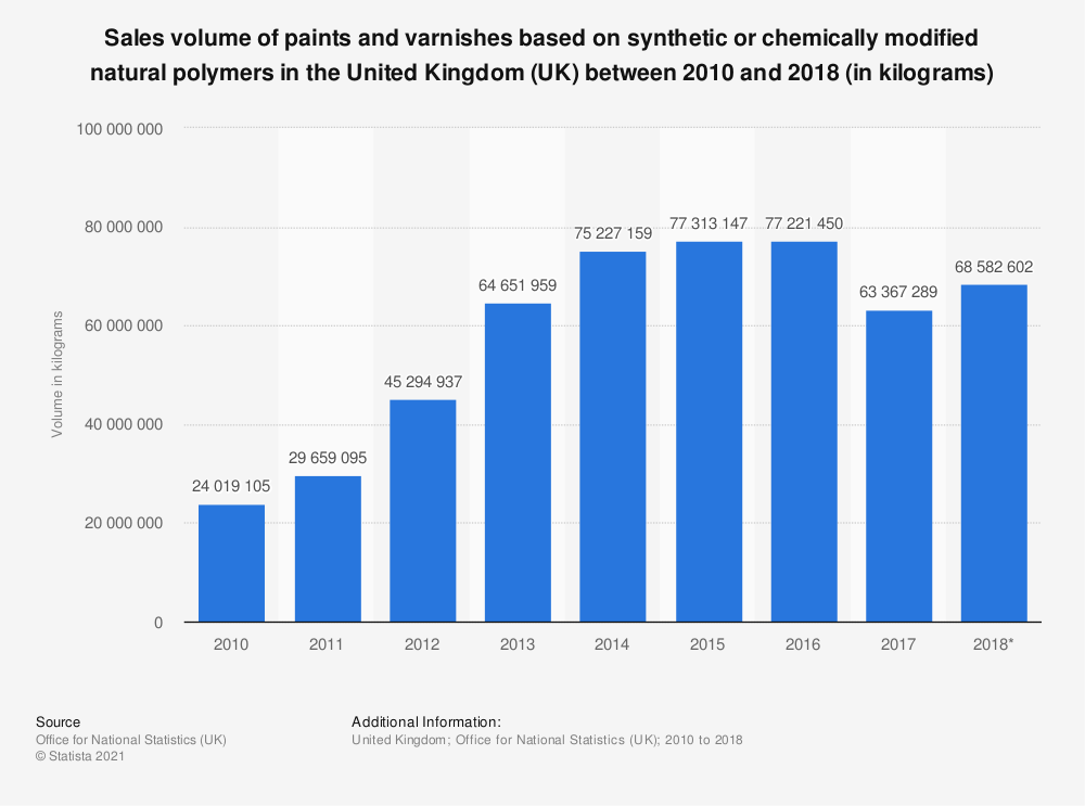 Statistic: Sales volume of paints and varnishes based on synthetic or chemically modified natural polymers in the United Kingdom (UK) between 2010 and 2017 (in kilograms) | Statista
