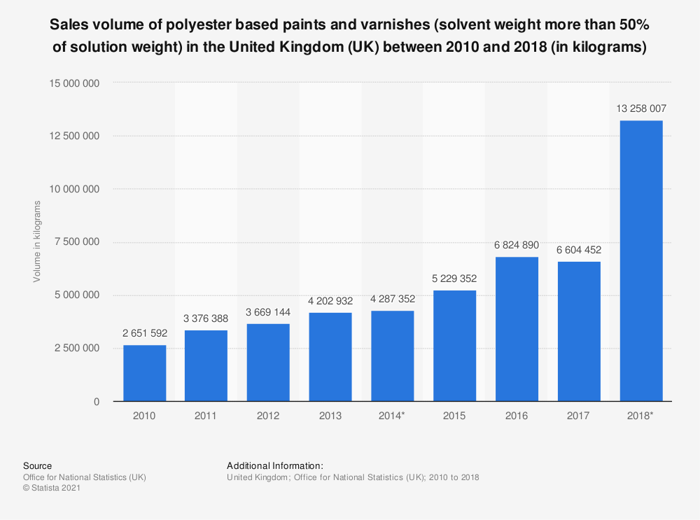 Statistic: Sales volume of polyester based paints and varnishes (solvent weight more than 50% of solution weight) in the United Kingdom (UK) between 2010 and 2017 (in kilograms) | Statista