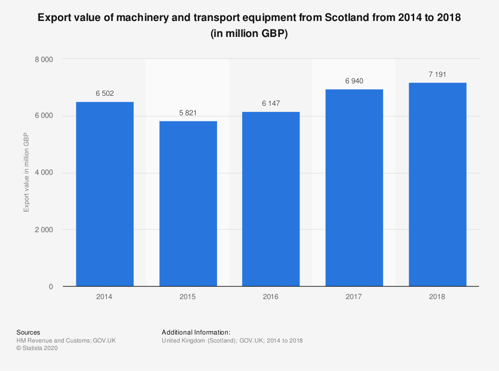 Statistic: Export value of machinery and transport equipment from Scotland from 2014 to 2018 (in million GBP) | Statista