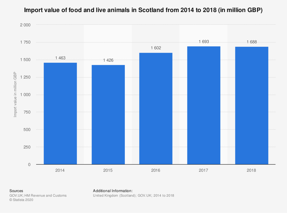 Statistic: Import value of food and live animals in Scotland from 2014 to 2018 (in million GBP)   Statista