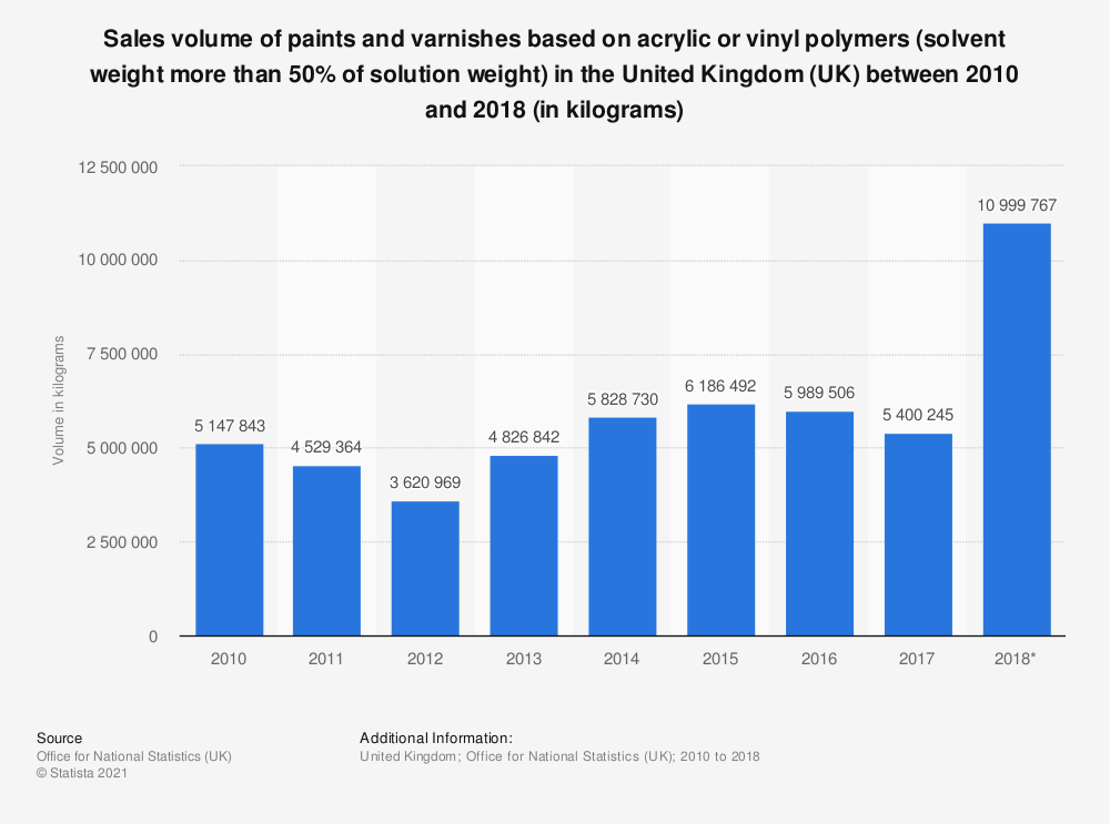 Statistic: Sales volume of paints and varnishes based on acrylic or vinyl polymers (solvent weight more than 50% of solution weight) in the United Kingdom (UK) between 2010 and 2018 (in kilograms) | Statista