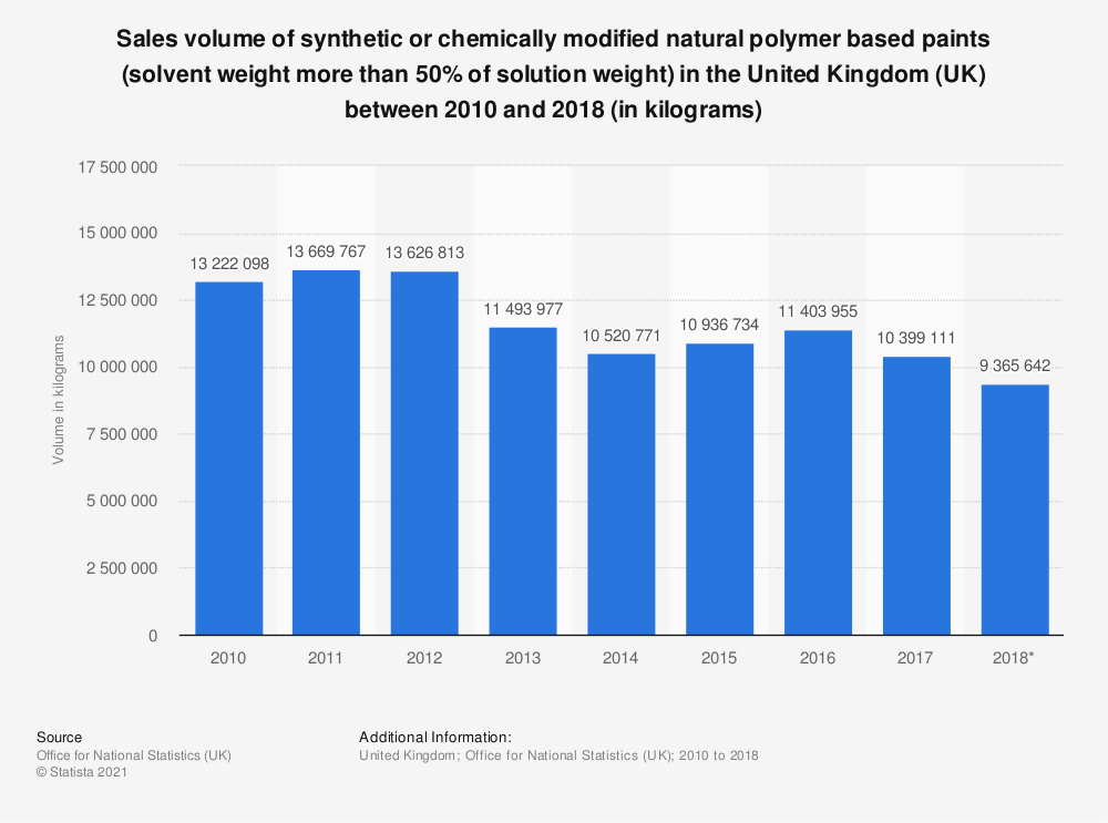 Statistic: Sales volume of synthetic or chemically modified natural polymer based paints (solvent weight more than 50% of solution weight) in the United Kingdom (UK) between 2010 and 2017 (in kilograms) | Statista