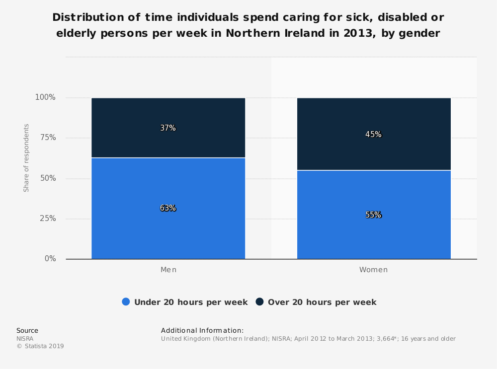 Statistic: Distribution of time individuals spend caring for sick, disabled or elderly persons per week in Northern Ireland in 2013, by gender  | Statista