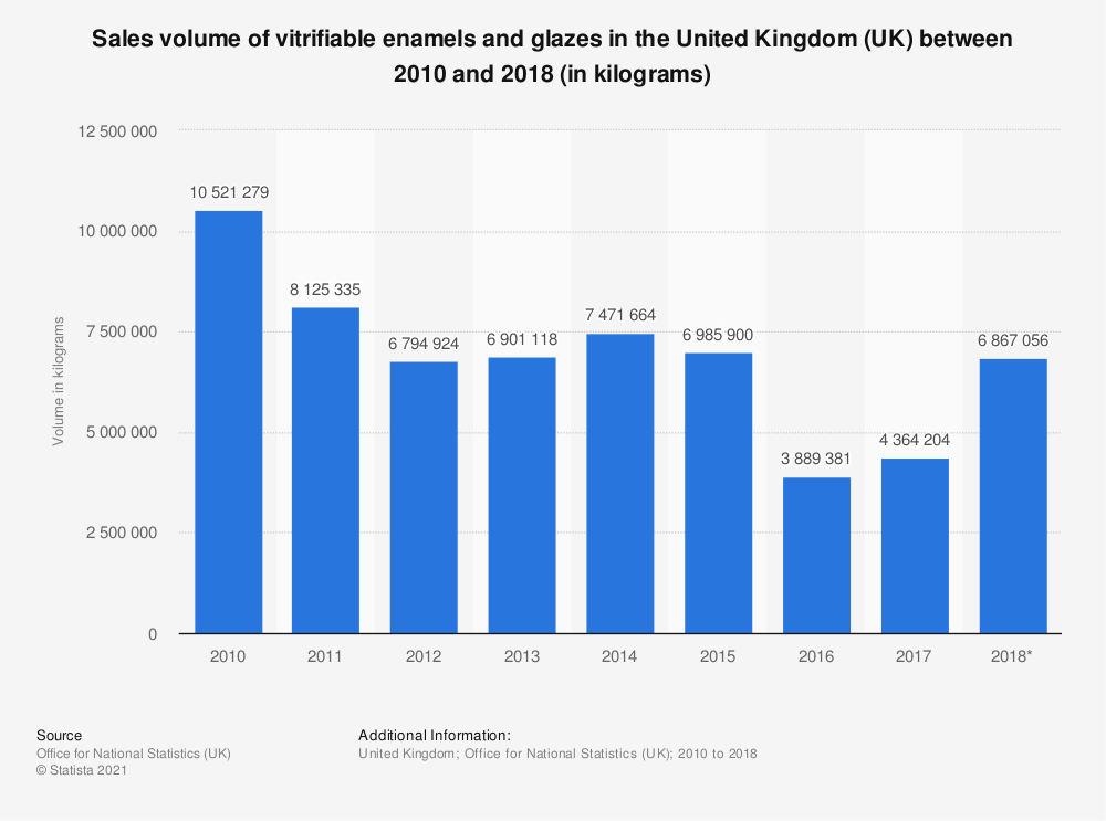 Statistic: Sales volume of vitrifiable enamels and glazes in the United Kingdom (UK) between 2010 and 2017 (in kilograms) | Statista