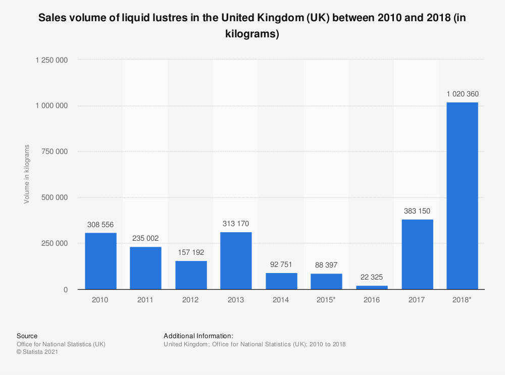 Statistic: Sales volume of liquid lustres in the United Kingdom (UK) between 2010 and 2018 (in kilograms) | Statista
