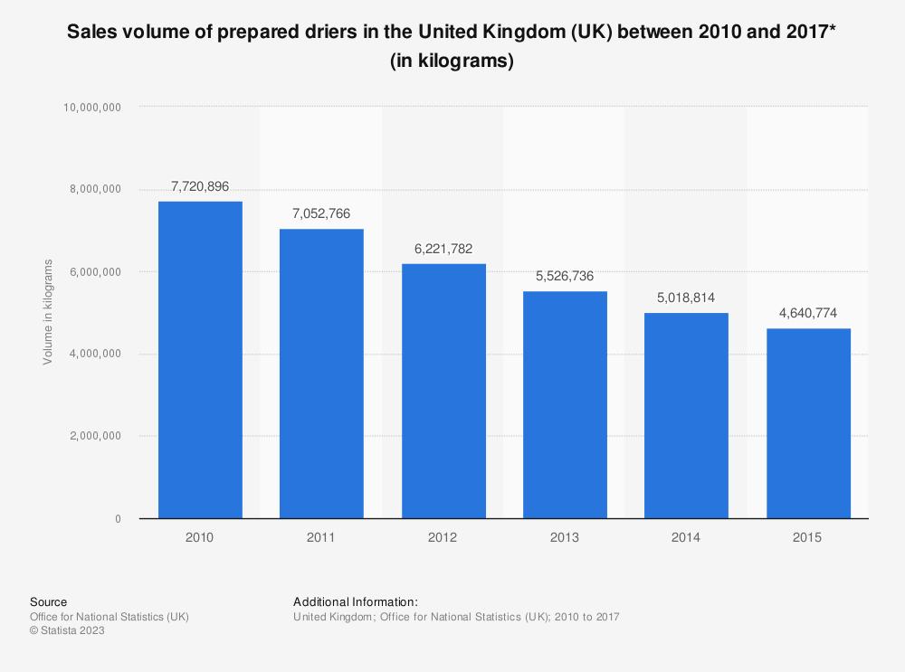Statistic: Sales volume of prepared driers in the United Kingdom (UK) between 2010 and 2017* (in kilograms)   Statista