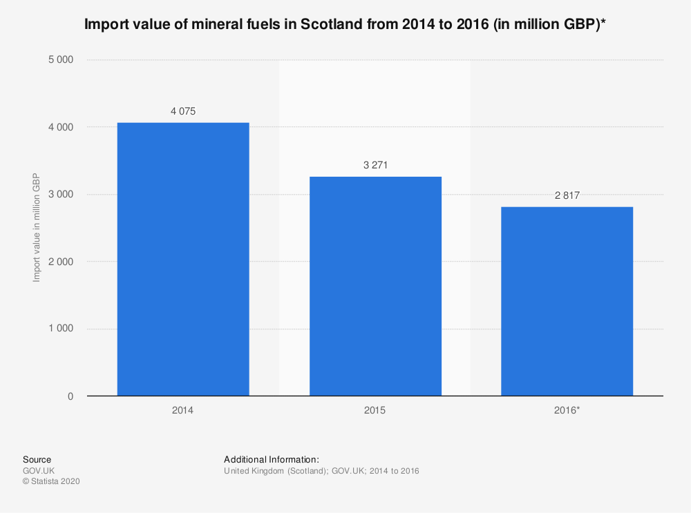 Statistic: Import value of mineral fuels in Scotland from 2014 to 2016 (in million GBP)* | Statista