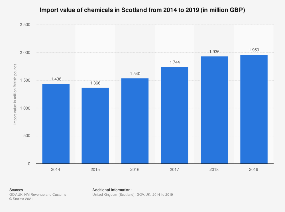 Statistic: Import value of chemicals in Scotland from 2014 to 2019* (in million GBP) | Statista