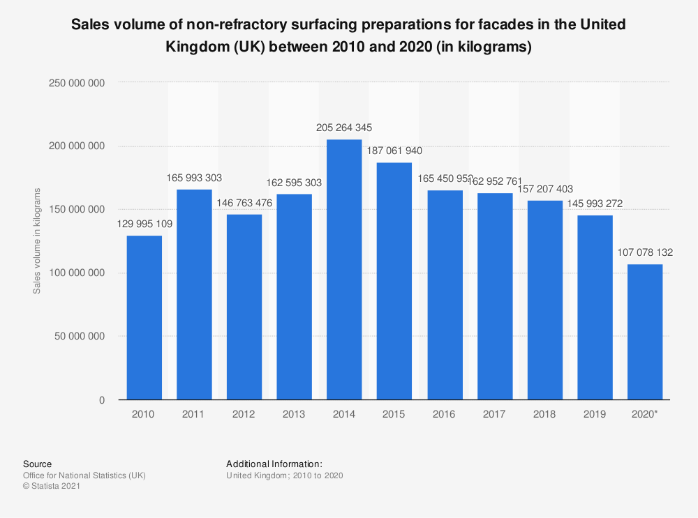Statistic: Sales volume of non-refractory surfacing preparations for facades in the United Kingdom (UK) between 2010 and 2018 (in kilograms) | Statista